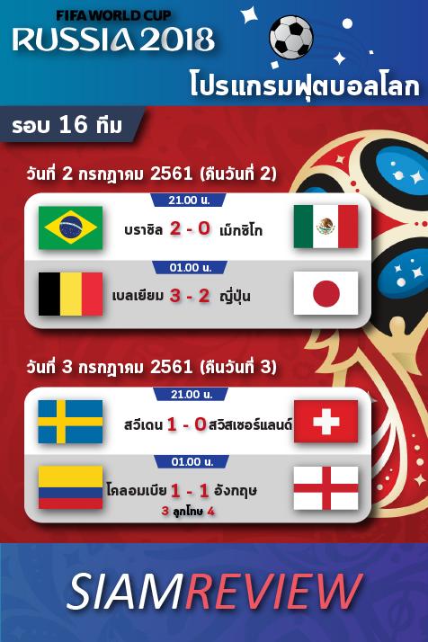 ผลฟุตบอลโลก 2018 วันที่ 3 กรกฎาคม 2561